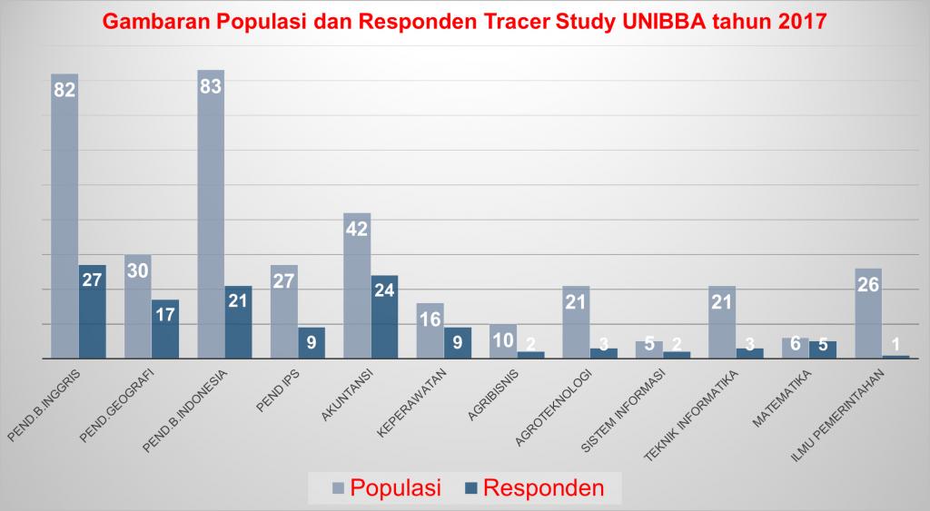 populasi survey