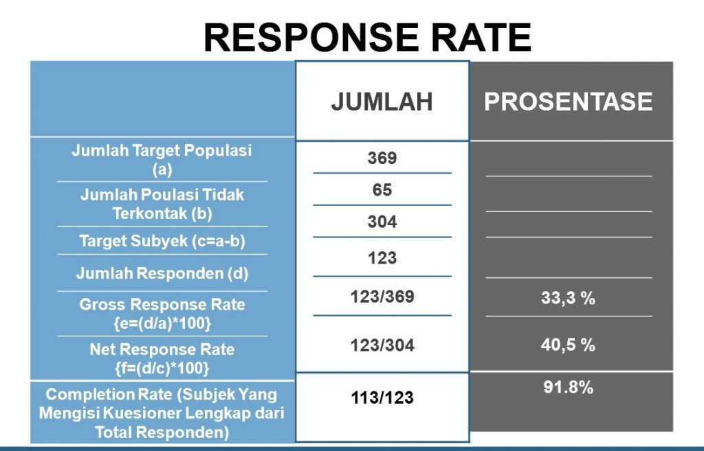 respon rate