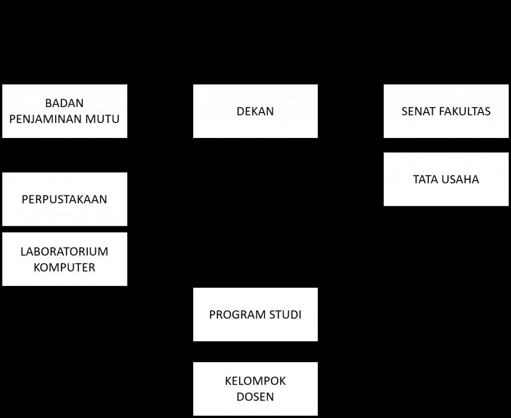 struktur_organisasi_fti_unibba