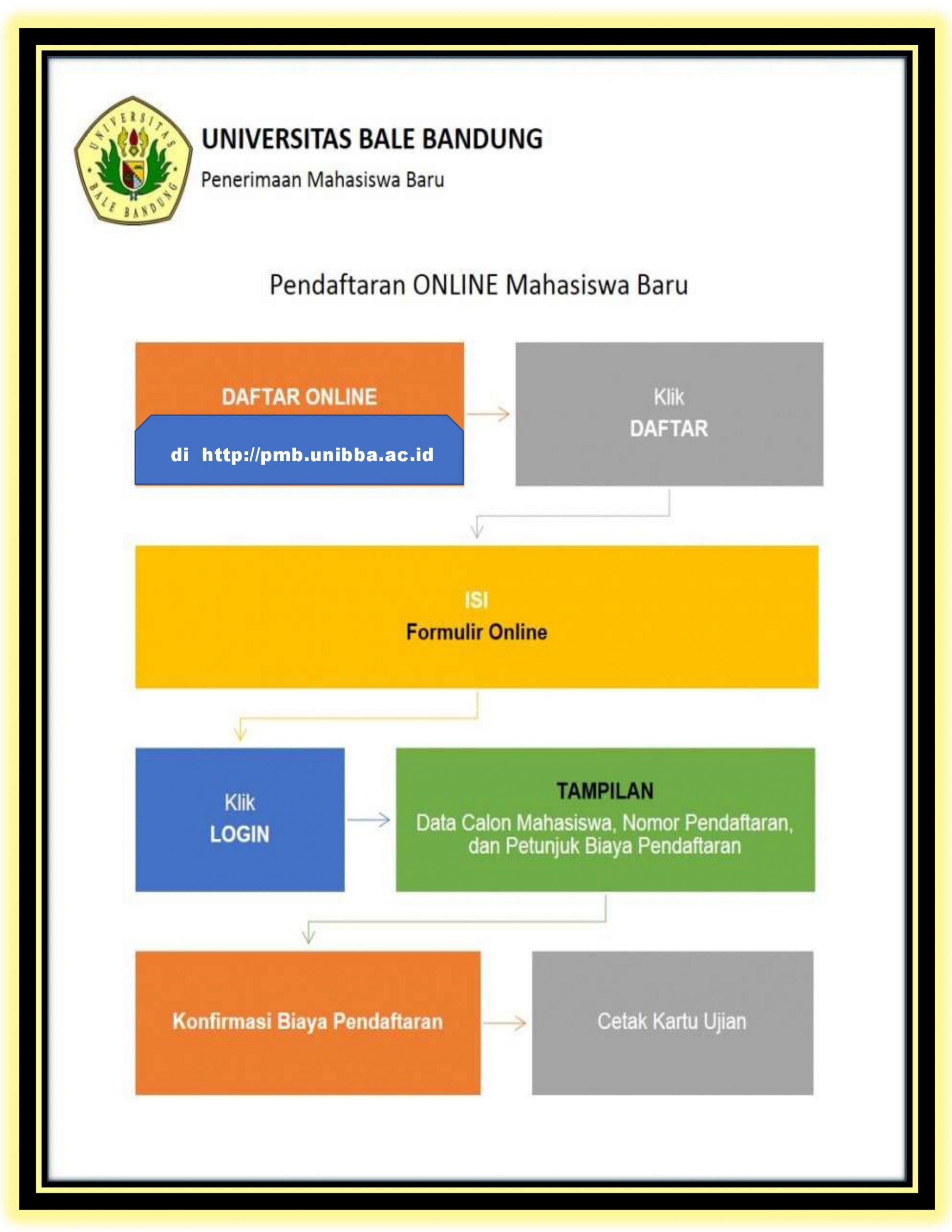 Read more about the article Prosedur Pendaftaran Mahasiswa Baru (PMB) Tahun Akademik 2021/2022